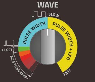 Sound Cartridge WAVE knob
