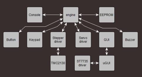 Wire Cutter firmware diagram