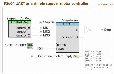 UART based stepper driver
