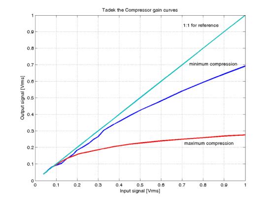 Tadek Compressor gain curves